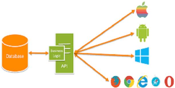 WebApi Example With Cross Origin Support